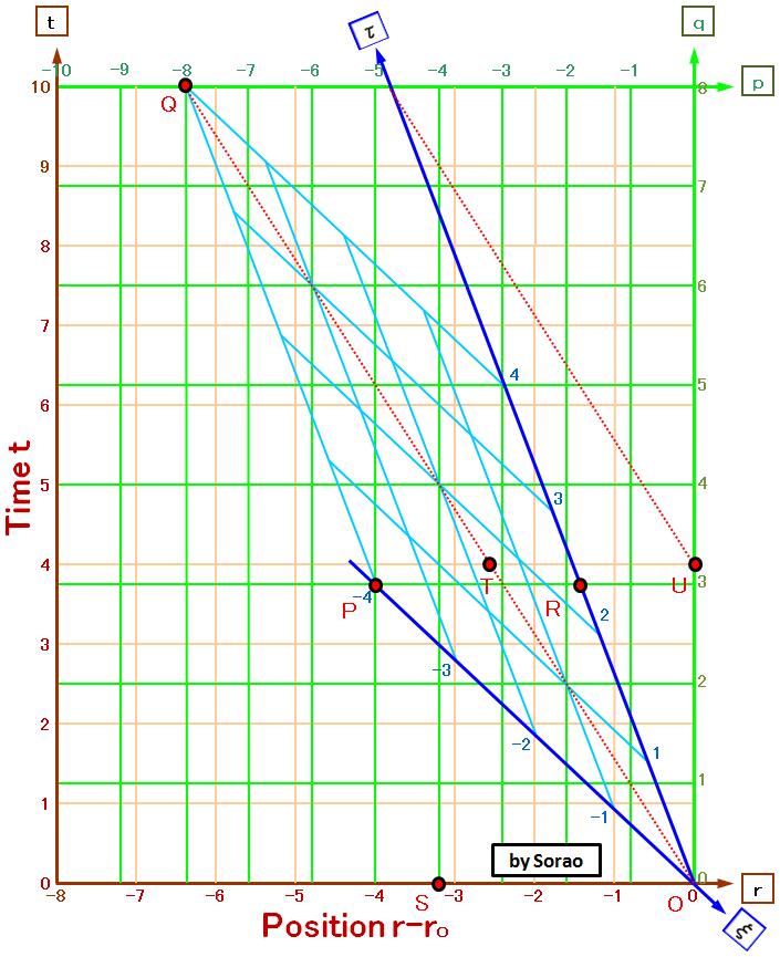 図2 3つの座標系